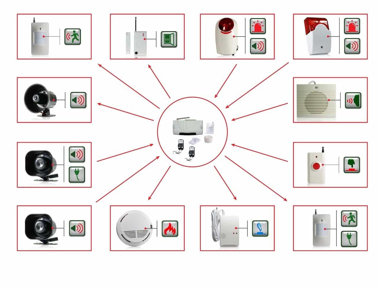 системы охранно пожарной сигнализации