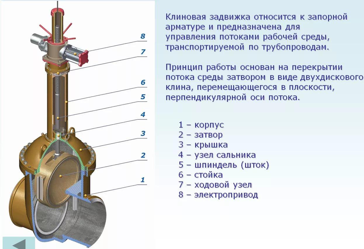 Задвижка клиновая двухдисковая сальниковая, без редуктора