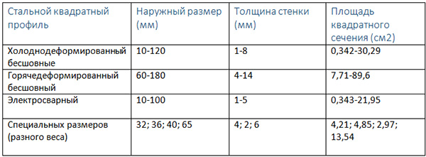Таблица размеров металлопрофиля