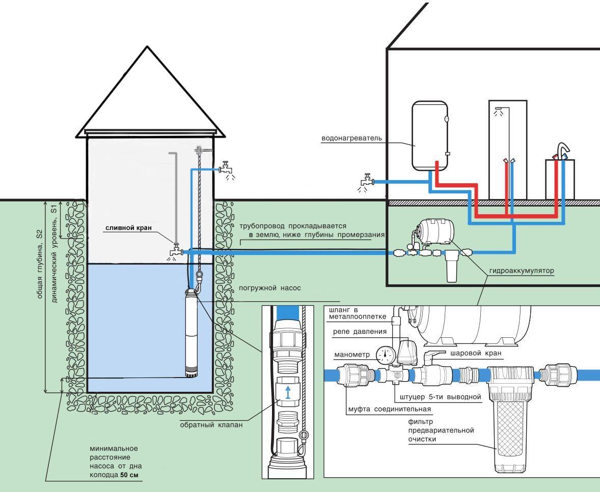 Как сделать водопровод из колодца на даче или в частном доме 31