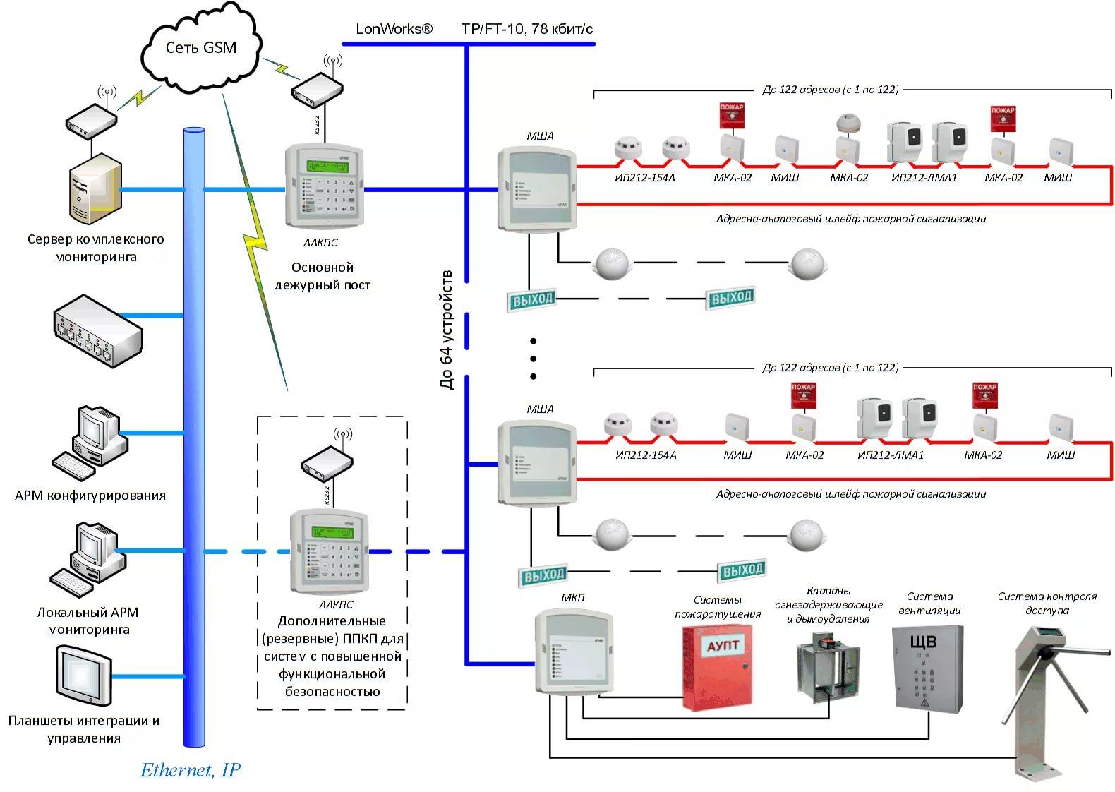 Виды систем охранно-пожарной сигнализации