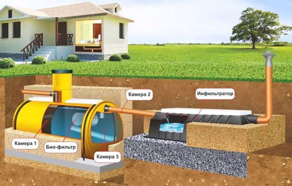 Асбестоцементные трубы в канализации в частном доме