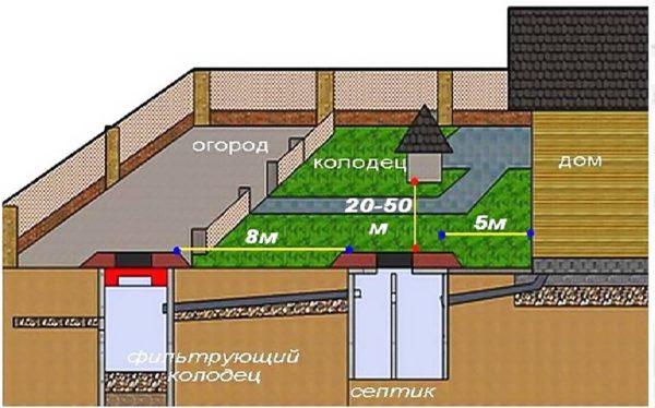 Где установить канализацию