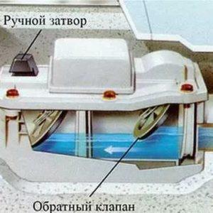 Канализационный затвор механический и электрический: назначение, сравнение