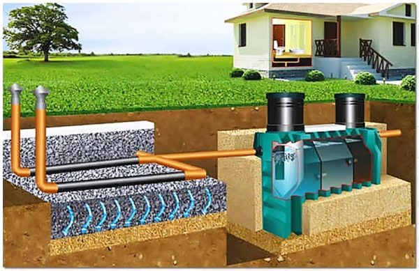 Наружная канализация сооружения частного дома