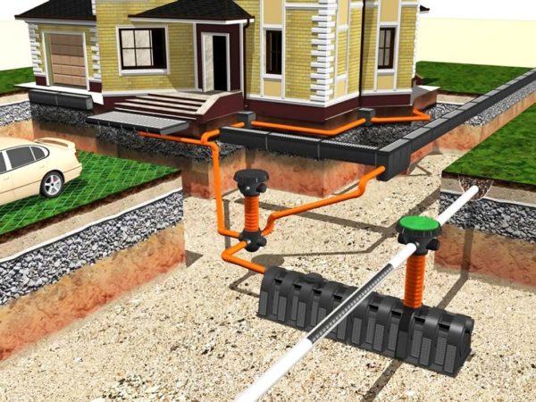 Наружная канализация сооружения дома