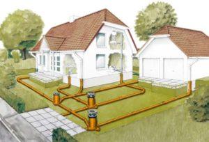 Описание СНиП наружной канализации сооружения