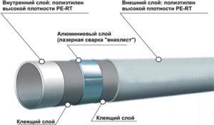Особенности армированных труб, виды армирования