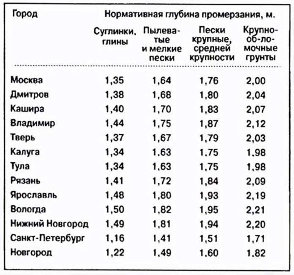 Таблица расчет глубины канализации