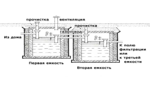 Схема канализации в частном доме с пояснением