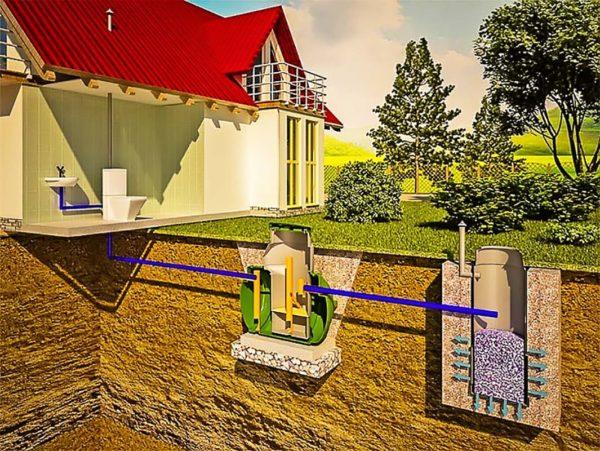 Схема канализации в частном доме септик