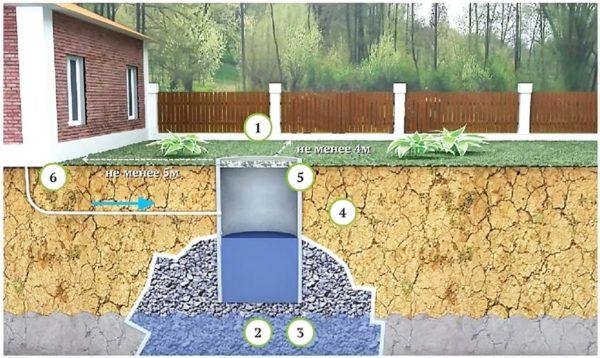 Спроектированная канализационная система