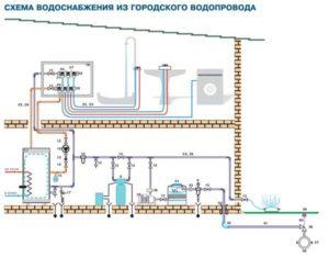 Составляем проект водоснабжения частного дома — схема, этапы, согласования