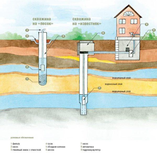 источники чистой воды