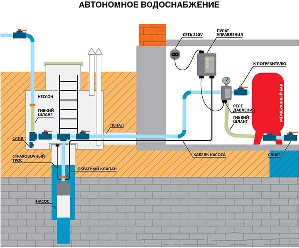 Принцип работы системы водоснабжения