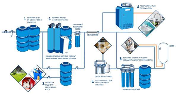 система водоснабжения кафе
