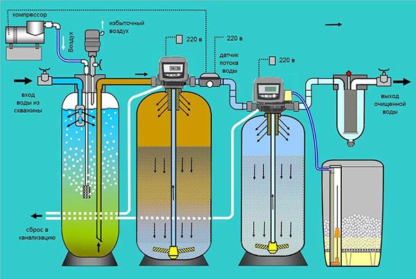 Этап химической очистки воды - окисление